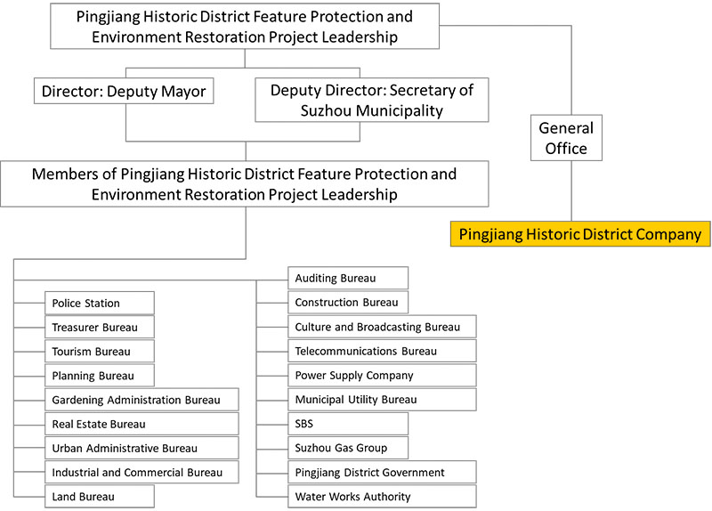 Governance structure of Pingjiang Historic District