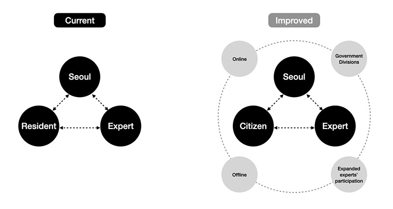 The improved citizen engagement processes of Seoul