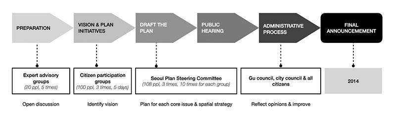 The planning processes of Seoul Plan 2030